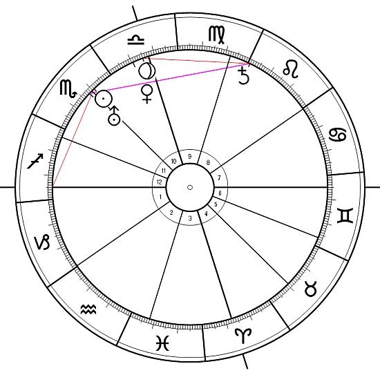 Chir astronomisch und astrologisch3