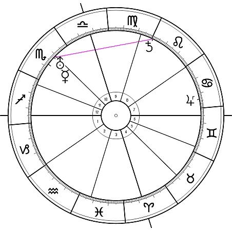 Chiron astronomisch und astrologisch2
