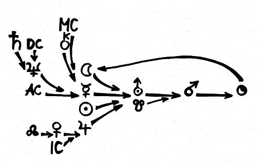 10. Pluto-Phase Struktur