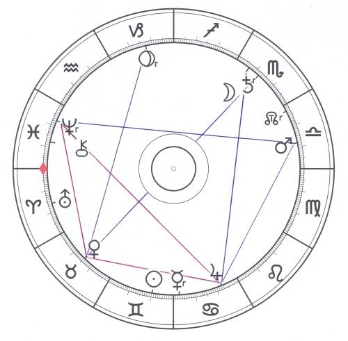 Jupiter-Neptun exakt 11.6.2014