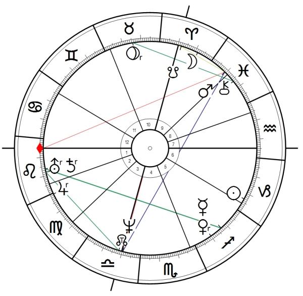 Neptun zwölfte Phase