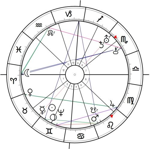 Saturn-Uranus-Pluto-Combin