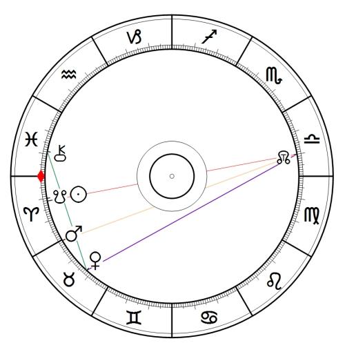 Sonne-Chiron 1.4.2015
