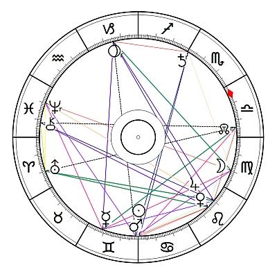 Jupiter - Uranus - Trigon 2015