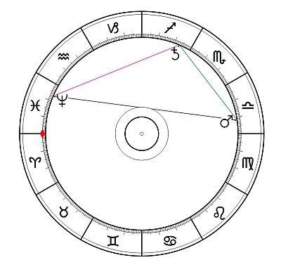 Saturn-Neptun