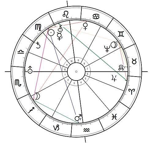 Uranus-Orcus