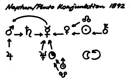 NEPTUN-PLUTO 1892 Zeichenherrscher